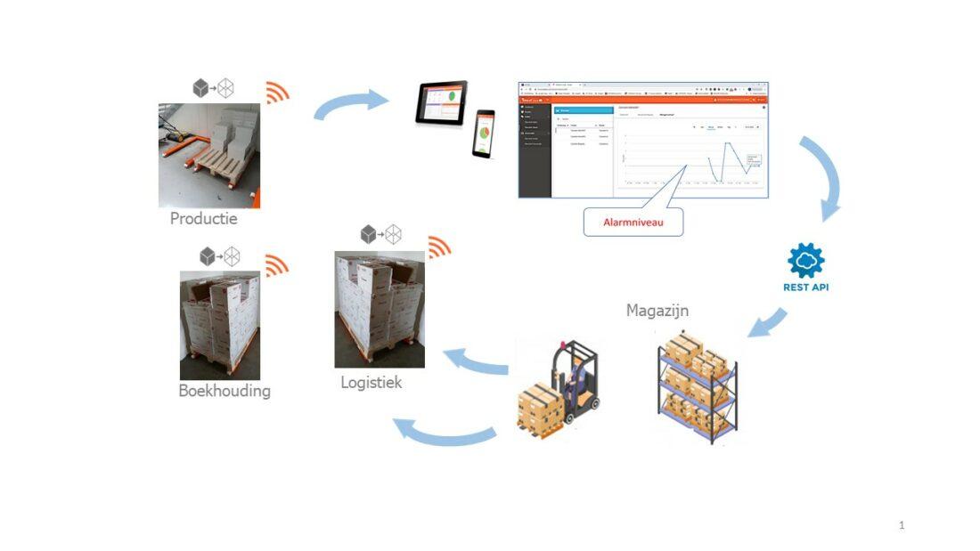 Digitale inventarisatie met TeDaLoS sensor-units